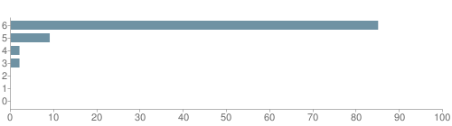 Chart?cht=bhs&chs=500x140&chbh=10&chco=6f92a3&chxt=x,y&chd=t:85,9,2,2,0,0,0&chm=t+85%,333333,0,0,10|t+9%,333333,0,1,10|t+2%,333333,0,2,10|t+2%,333333,0,3,10|t+0%,333333,0,4,10|t+0%,333333,0,5,10|t+0%,333333,0,6,10&chxl=1:|other|indian|hawaiian|asian|hispanic|black|white